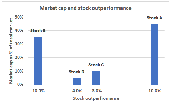 Measuring the dispersion of share returns: the asset-weighted